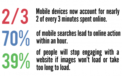 How is Your Brand's Mobile Website?