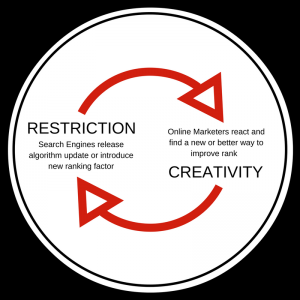 Restrictions and Creativity in SEO